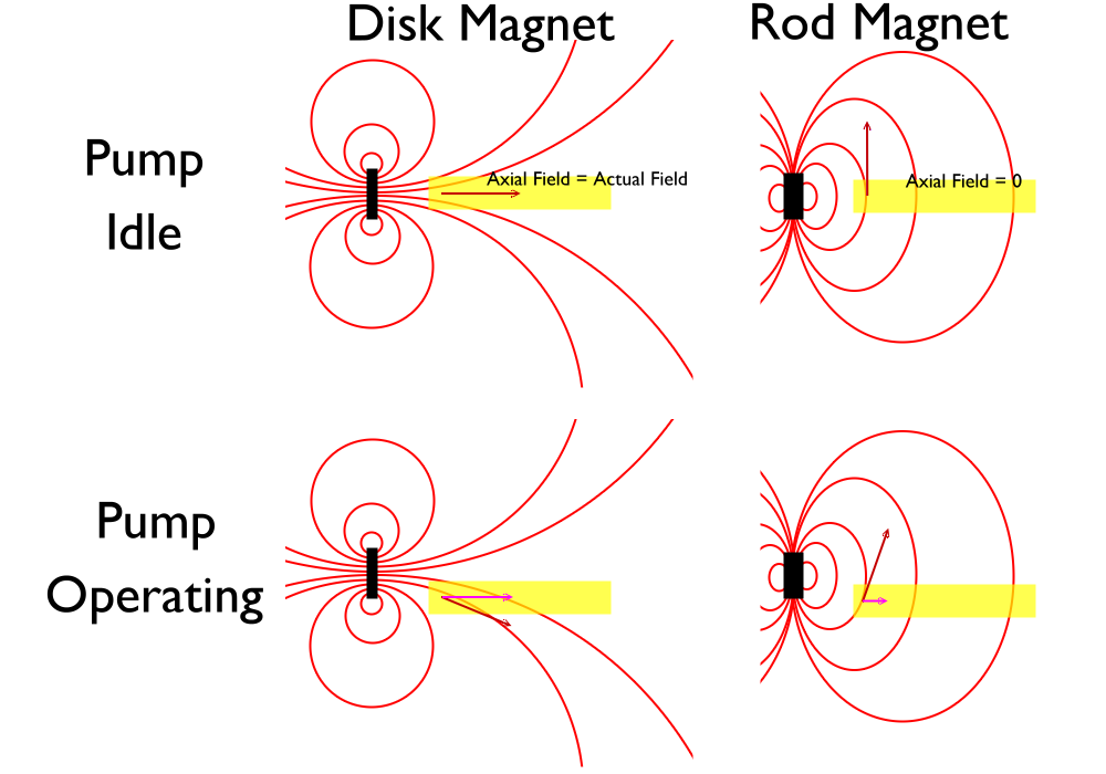 Diagram showing interaction of sensor and magnet field